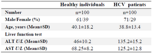 <p>Table 2.<strong>  </strong>Demographic and clinical characteristics in HCV infected patients and healthy individuals</p>