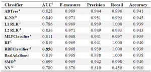 <p>Table 1. Performance measures of nine different classification algorithms applied on the RNA-binding protein chains and Ctrl chains, in a LOOCV<sup>k</sup> analysis</p>