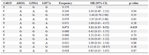 <p>Table 3. Haplotypes frequency and association with endometriosis (n=299)</p>