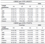 <p>Table 1. Genotyping and allele frequencies of <em>CHRM2</em> (SNP rs6962027) and <em>CHRM3</em> (SNP rs7511970) polymorphic genes</p>