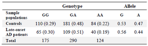 <p>Table 2. Comparisons between genotypic and allelic frequencies of control (P and ABC) populations and late-onset AD patient (AD sample population with the late-onset AD samples from HFR) population for <em>CHRM3</em> gene</p>