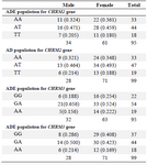 <p>Table 3. Genotypic frequencies in males and females of AD and ADE populations</p>