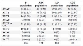<p>Table 5. Summary table displaying the frequencies of the different combinations of the genotypes at the two loci on <em>CHRM2</em> gene (rs6962027 and rs6969811)</p>
