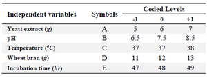 <p>Table 1. Coded and actual levels of the independent variables for the design of CCD experiment</p>