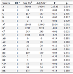 <p>Table 5. ANOVA analysis of RSM model for enzymatic production individual factors</p>