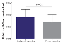 <p>Figure 3. Difference in hsa-miR-326 expression in archived and fresh leukemic samples. MiR-326 expression level of archival slide smears was close to the miRNA expression level of fresh-frozen tissue and the difference was not significant (0.035±0.04 <em>vs.</em> 0.03±0.04, respectively, p-value: 0.21). In other words, the bone marrow and archived slides showed similar expression. All samples were normalized to RNU6.</p>