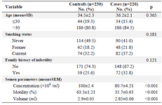 <p>Table l. Characteristics of idiopathic male infertility patients and controls enrolled in the study</p>