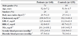 <p>Table 1.&nbsp; The summary of the clinical characteristics of coronary atherosclerosis patients and controls</p>