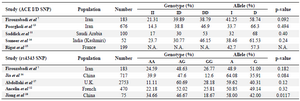 <p>Table 6. The results of different studies on <em>ACE</em> gene polymorphisms</p>