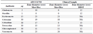 <p>Table 1. Sensitivity of the <em>E. faecalis </em>to the applied antibiotics and in synergy with Fe<sub>2</sub>O<sub>3</sub> nanoparticles</p>