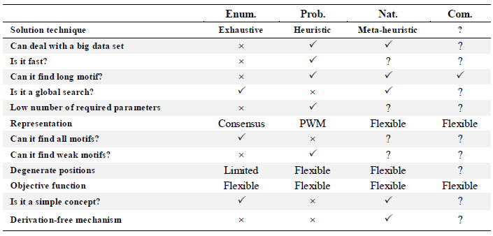 Review of Different Sequence Motif Finding Algorithms - AJMB: Volume