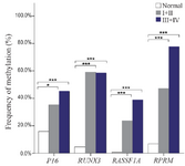 <p>Figure 2. Frequency of methylated DNA in the plasma of controls and gastric cancer patients with early (I+II) and advanced-stage (III+IV).</p>