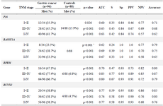 <p>Table 2. Methylation frequencies of the <em>P16, RASSF1A, RPRM,</em> and <em>RUNX3</em> in the subjects and their performances in detection of gastric cancer with various stages</p>