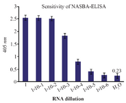 <p>Figure 5. The assay of the sensitivity of NASBA-ELISA DIG-detection system for molecular detection of <em>M. tuberculosis</em> EF-Tu mRNA in broth media. Ten-fold serial dilutions of the RNA were used in DIG-detection NASBA-ELISA system. Each dilution was analyzed in triplicate (The concentration of the first dilution is 7 <em>ng/&micro;l</em>).</p>