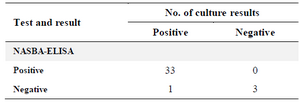 <p>Table 2. Comparison of culture results with those of the NASBA-ELISA</p>