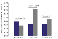 <p>Figure 3. Different production ratio (Percent variation &Delta;%) of metabolite parameter (Acetic acid, Glycerol, Pyruvic acid) in batch cultivations of wild strains 2805 (■) and ∆MIG1(MIG1 disrupted mutant) (■) on a medium with glucose control conditions.</p>