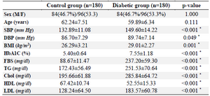 <p>Table 1. Demographic and clinical variables of diabetic and normal control subjects</p>