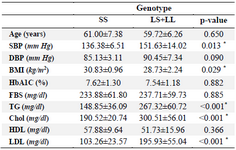 <p>Table 3. Distribution of biochemical and clinical variables according to 5-HTTLPR genotypes in diabetic patients</p>
