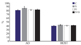 <p>Figure 4. Effect of sericin and glutathione supplementation to the freezing medium of stallion semen on sperm chromatin structure (AO) and its plasma membrane integrity (HOST). AO: acridine orange, HOST: hypo-osmotic swelling test, C: control, S: sericin, G: glutathione, S+G: sericin+ glutathione. Values presented as %&plusmn; SEM. * p&lt;0.05, compared to other groups.</p>