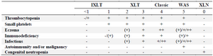 <p>Table 1. Scoring system of WAS: -/(+) absent or mild, (+) mild, transient eczema or mild transient infections not resulting in sequelae, + persistent, but therapy responsive eczema and recurrent infections requiring antibiotics and often intravenous immunoglobulin prophylaxis, ++ eczema that is difficult to control and severe threatening infections&nbsp;</p>