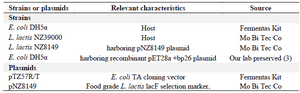 <p>Table 1. Bacteria strains and plasmids used in this study</p>