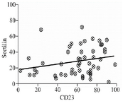 <p>Figure 4. Scatter diagram showing correlation between sortilin and CD23 in PBMCs isolated from CLL patients. The trend line facing upwards shows a positive correlation between the two parameters (r=0.27, p=0.045).</p>
