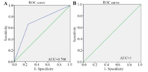 <p>Figure 4. ROC curves demonstrating predictive performance of the RF model for (A) training and (B) test sets.</p>