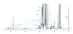 <p>Figure 5. The representative 400 MHz CPMG 1H-NMR spec-trum of rat stomach tissue. Altered metabolites between normal and indomethacin-induced gastric ulcer samples are demon-strated. Key: 1-pantothenate, 2-isoleucine, 3-spermidine, 4-methionine, 5-acetylcarnitine, 6-trimethylamine, 7-creatinine, 8-carnitine, 9-cis-aconitate, 10-choline, 11-taurine, 12-betaine, 13-glucose, 14-N,N-Dimethylglycine, 15-acetylcholine, 16-tryptophan, 17-kynurenine.</p>