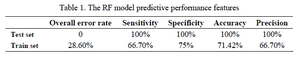 <p>Table 1. The RF model predictive performance features</p>