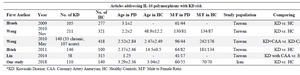 <p>Table 1. Studies included in meta-analysis for IL-10 single nucleotide polymorphisms in Kawasaki Disease (KD)</p>
