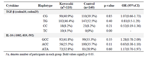 <p>Table 3. Haplotype frequencies of TGF-&beta; and IL-10 in patients with KD and controls</p>