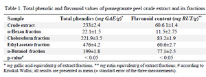 <p>Table 1. Total phenolic and flavonoid values of pomegranate peel crude extract and its fractions</p>