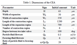 <p>Table 1. Dimensions of the CEA</p>