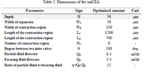 <p>Table 2. Dimensions of the smCEA</p>