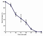 Figure 1. Survival rate of S.boulardii following UV irradiation. Cell counts were performed in triplicates