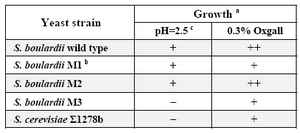 Table 3.  Growth ability of wild type strains and ura3 mutants in the presence of acid and bile