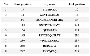 Table 1. The position of antigenic determinants of studied CBD