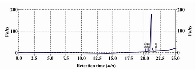 Figure 5. HPLC analysis of SP sepharose pooled fraction.  A single peak at 22 min retention time represents the purity of rhPTH (more than 99%)