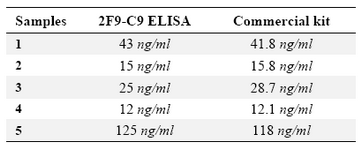 Table 2. Determination of ferritin concentration in 5 human serum samples by in house designed ELISA using 2F9-C9 mAb compared with a commercial ferritin measurement kit