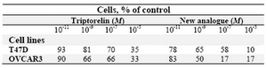 Table 1. Cell number percent of cancer cell lines after treatment with (10-11, 10-9, 10-7, and 10-5 M) concentration of triptorelin and the new analogue