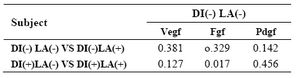 Table 2. P-value of growth factors comparison in diabetic and non diabetic mice in laser and control groups