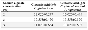Table 2. The effect of sodium alginate on glutamic acid 