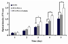 Figure 5. MTT assay of ADSCs proliferation and viability on PLLA/PCL scaffolds with or without gelatin coating and TCPS during 5 days of culture. Significant increase in cell's OD levels is indicated with * at <0.05.