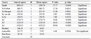 <p>Table 6. Analysis of variance in CCD experiments</p>