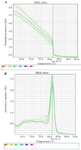 <p>Figure 6. The melting curve of real-time PCR of <em>CD31</em> gene expression in the various concentrations of the two compounds P (A) and T (B).</p>