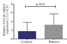 <p>Figure 1. Baseline transforming growth factor beta 1 (TGF-&beta;1) gene expression in peripheral blood mononuclear cells of patients with chronic heart failure and healthy controls, 2<sup>&minus;&Delta;&Delta;CT</sup>: comparative delta delta cycle threshold method.</p>