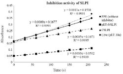 <p>Figure 4. Inhibition activity of NSLPI and CSLPI against PPE.</p>