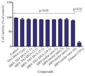<p>Figure 4. Cell viability of the HR9 and HR9 /NS3 DNA treatment. HEK-293T cells were treated with 1 <em>&micro;g</em> of the naked DNA, HR9 CPP/DNA complexes at different N/P ratios of 1:1, 2:1, 5:1 and 10:1, HR9 CPP at molar ratios of 1, 2, 5 and 10 as well as 70% ethanol as a positive control. The MTT assay was used to evaluate cytotoxicity. Data were presented as mean&plusmn;standard deviations from two independent experiments.</p>