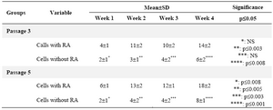 Table 2. Comparison of the mean±SD of four variables among the study groups for albumin detection<br/>