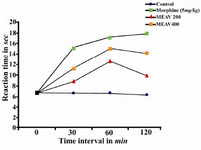 Figure 1. Effect of methanolic extract of Amaranthus viridis (MEAV) on hot plate test in mice